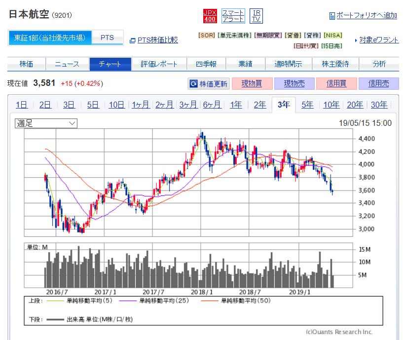 日本 航空 の 株価 【コロナショック】どうなる日本航空(9201)今後の株価、業績、倒産確...